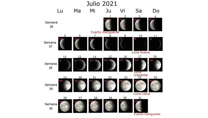 fases de la luna julio de 2021